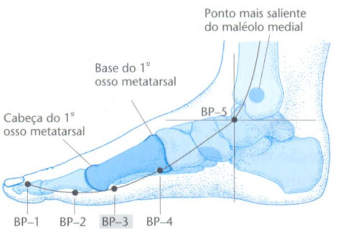 Bp3 acupuntura