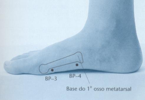 ponto BP4 acupuntura Cláudia Focks como localizar